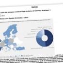Siete de cada cien europeos conducen bajo el efecto del alcohol y las drogas